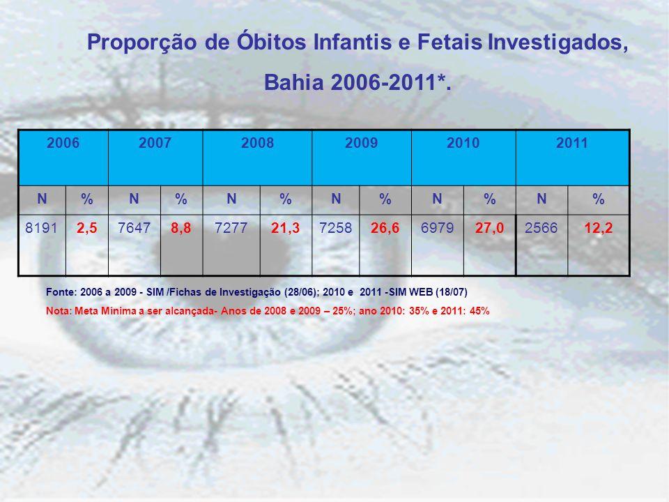 Proporção de Óbitos Infantis e Fetais Investigados, Bahia 2006-2011*. Fonte: 2006 a 2009 - SIM /Fichas de Investigação (28/06); 2010 e 2011 -SIM WEB (