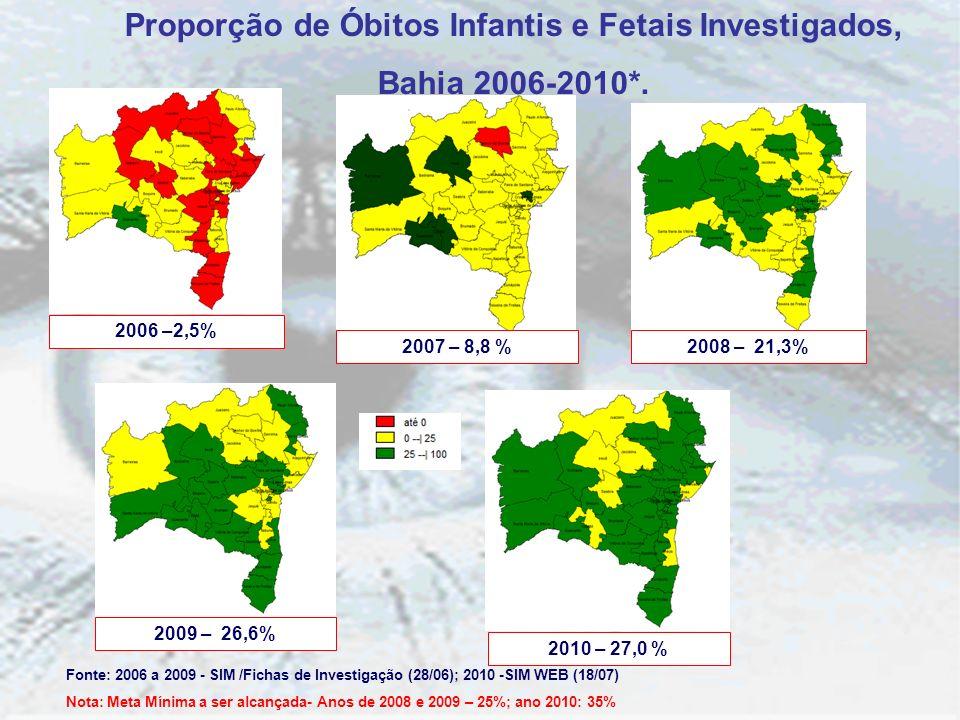 Proporção de Óbitos Infantis e Fetais Investigados, Bahia 2006-2010*. 2006 –2,5% 2007 – 8,8 %2008 – 21,3% 2009 – 26,6% 2010 – 27,0 % Fonte: 2006 a 200