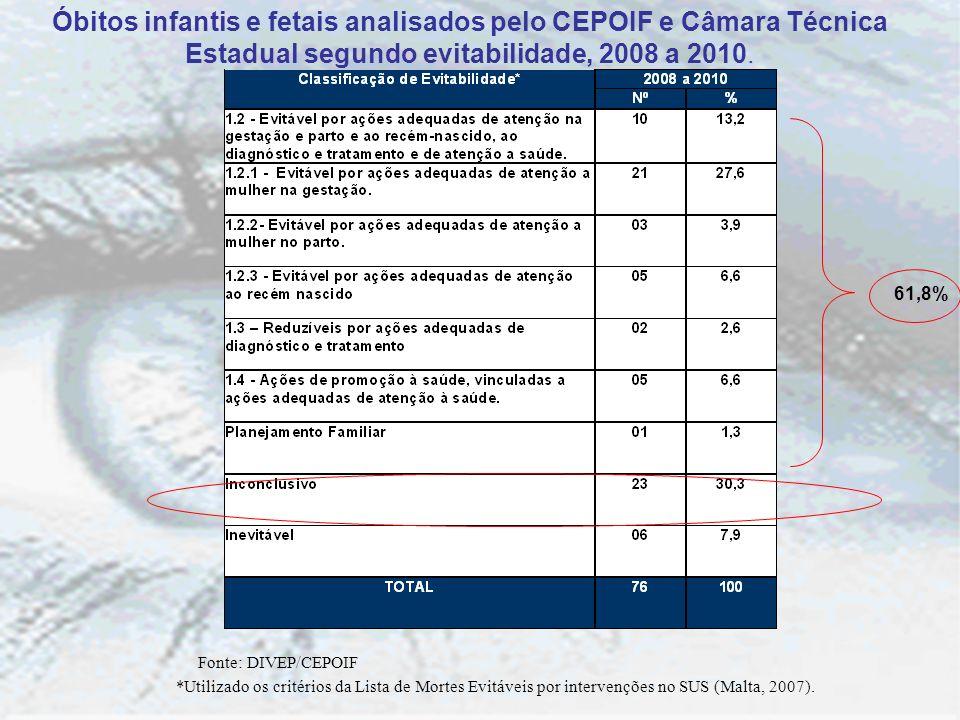 Óbitos infantis e fetais analisados pelo CEPOIF e Câmara Técnica Estadual segundo evitabilidade, 2008 a 2010. 61,8% Fonte: DIVEP/CEPOIF *Utilizado os