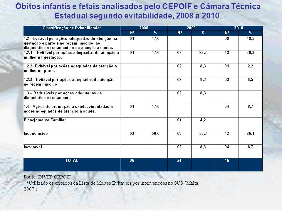Óbitos infantis e fetais analisados pelo CEPOIF e Câmara Técnica Estadual segundo evitabilidade, 2008 a 2010.