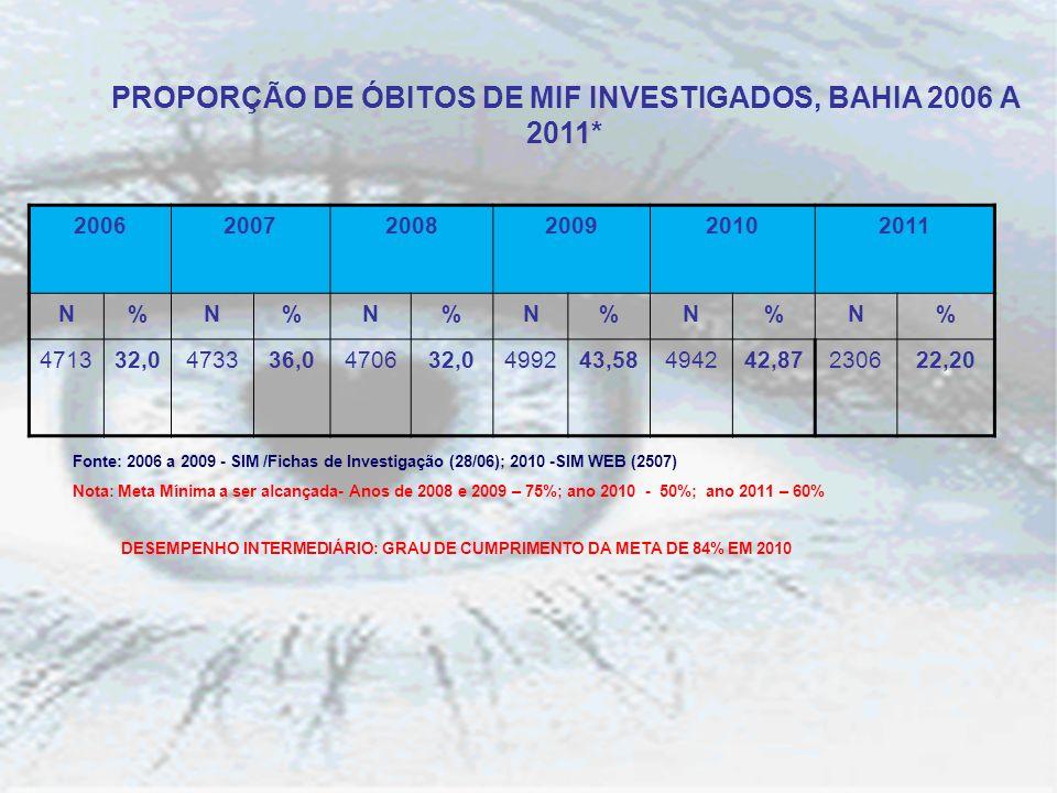 PROPORÇÃO DE ÓBITOS DE MIF INVESTIGADOS, BAHIA 2006 A 2011* Fonte: 2006 a 2009 - SIM /Fichas de Investigação (28/06); 2010 -SIM WEB (2507) Nota: Meta Mínima a ser alcançada- Anos de 2008 e 2009 – 75%; ano 2010 - 50%; ano 2011 – 60% DESEMPENHO INTERMEDIÁRIO: GRAU DE CUMPRIMENTO DA META DE 84% EM 2010 200620072008200920102011 N%N%N%N%N%N% 471332,0473336,0470632,0499243,58494242,87230622,20