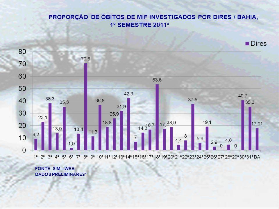 PROPORÇÃO DE ÓBITOS DE MIF INVESTIGADOS POR DIRES / BAHIA, 1º SEMESTRE 2011* FONTE: SIM – WEB DADOS PRELIMINARES*