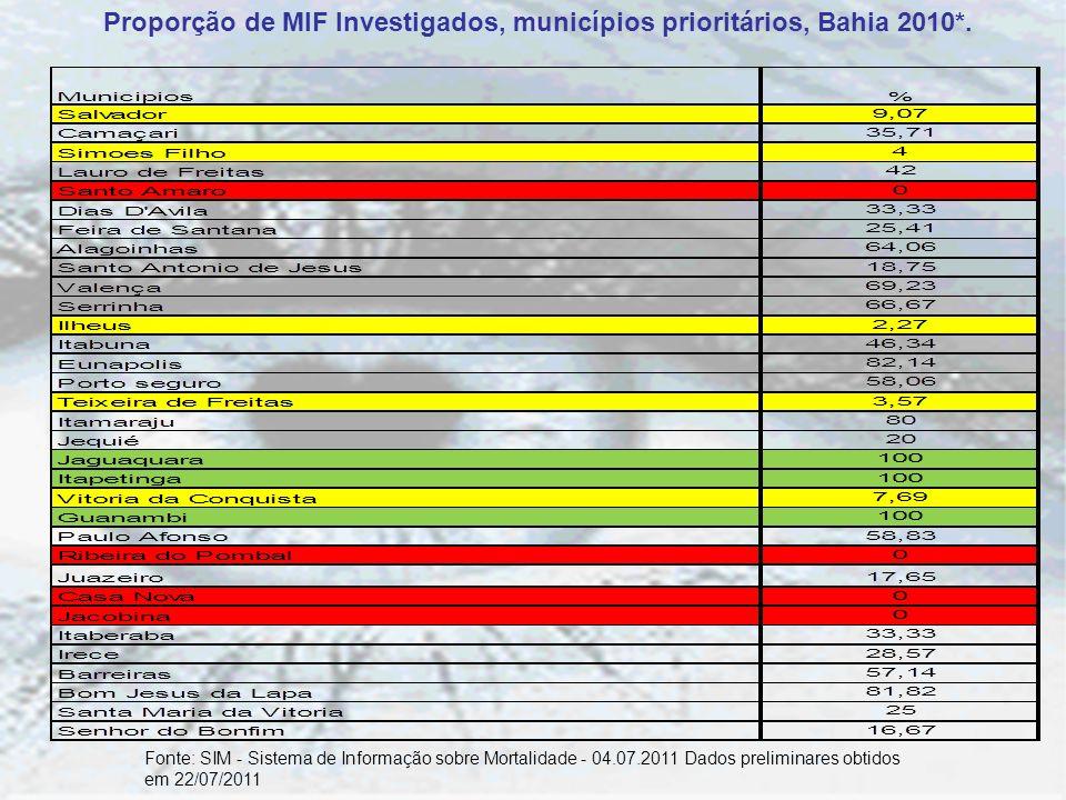 Proporção de MIF Investigados, municípios prioritários, Bahia 2010*. Fonte: SIM - Sistema de Informação sobre Mortalidade - 04.07.2011 Dados prelimina