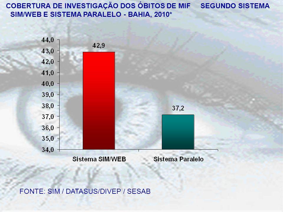 COBERTURA DE INVESTIGAÇÃO DOS ÓBITOS DE MIF SEGUNDO SISTEMA SIM/WEB E SISTEMA PARALELO - BAHIA, 2010* FONTE: SIM / DATASUS/DIVEP / SESAB