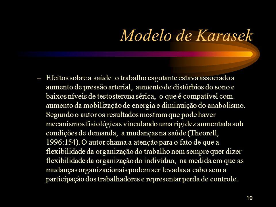 10 Modelo de Karasek –Efeitos sobre a saúde: o trabalho esgotante estava associado a aumento de pressão arterial, aumento de distúrbios do sono e baix