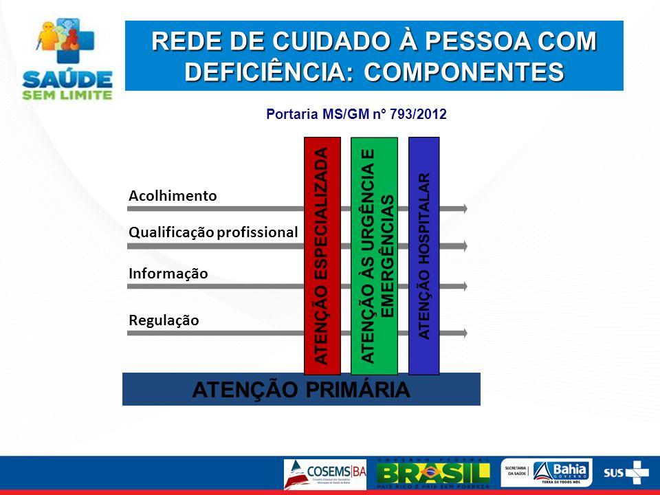 Acolhimento Informação Qualificação profissional Regulação ATENÇÃO PRIMÁRIA REDE DE CUIDADO À PESSOA COM DEFICIÊNCIA: COMPONENTES Portaria MS/GM n° 793/2012