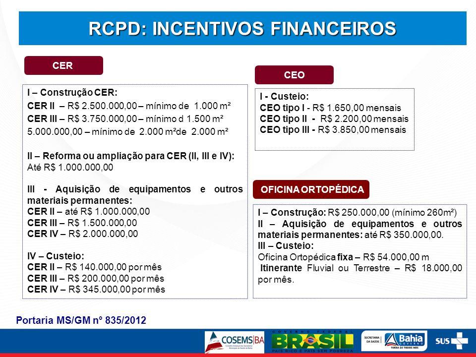 CER CEO I – Construção CER: CER II – R$ 2.500.000,00 – mínimo de 1.000 m² CER III – R$ 3.750.000,00 – mínimo d 1.500 m² 5.000.000,00 – mínimo de 2.000 m²de 2.000 m² II – Reforma ou ampliação para CER (II, III e IV): Até R$ 1.000.000,00 III - Aquisição de equipamentos e outros materiais permanentes: CER II – até R$ 1.000.000,00 CER III – R$ 1.500.000,00 CER IV – R$ 2.000.000,00 IV – Custeio: CER II – R$ 140.000,00 por mês CER III – R$ 200.000,00 por mês CER IV – R$ 345.000,00 por mês I - Custeio: CEO tipo I - R$ 1.650,00 mensais CEO tipo II - R$ 2.200,00 mensais CEO tipo III - R$ 3.850,00 mensais OFICINA ORTOPÉDICA I – Construção: R$ 250.000,00 (mínimo 260m²) II – Aquisição de equipamentos e outros materiais permanentes: até R$ 350.000,00.