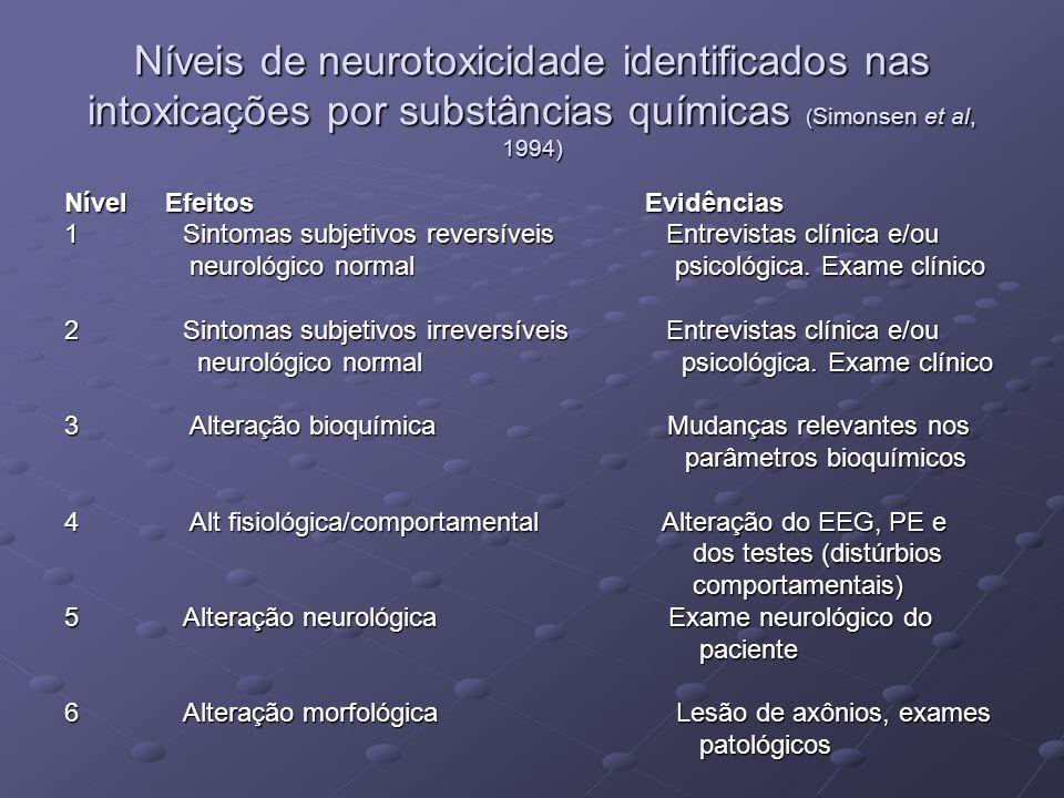Níveis de neurotoxicidade identificados nas intoxicações por substâncias químicas ( Simonsen et al, 1994) Nível Efeitos Evidências 1 Sintomas subjetiv