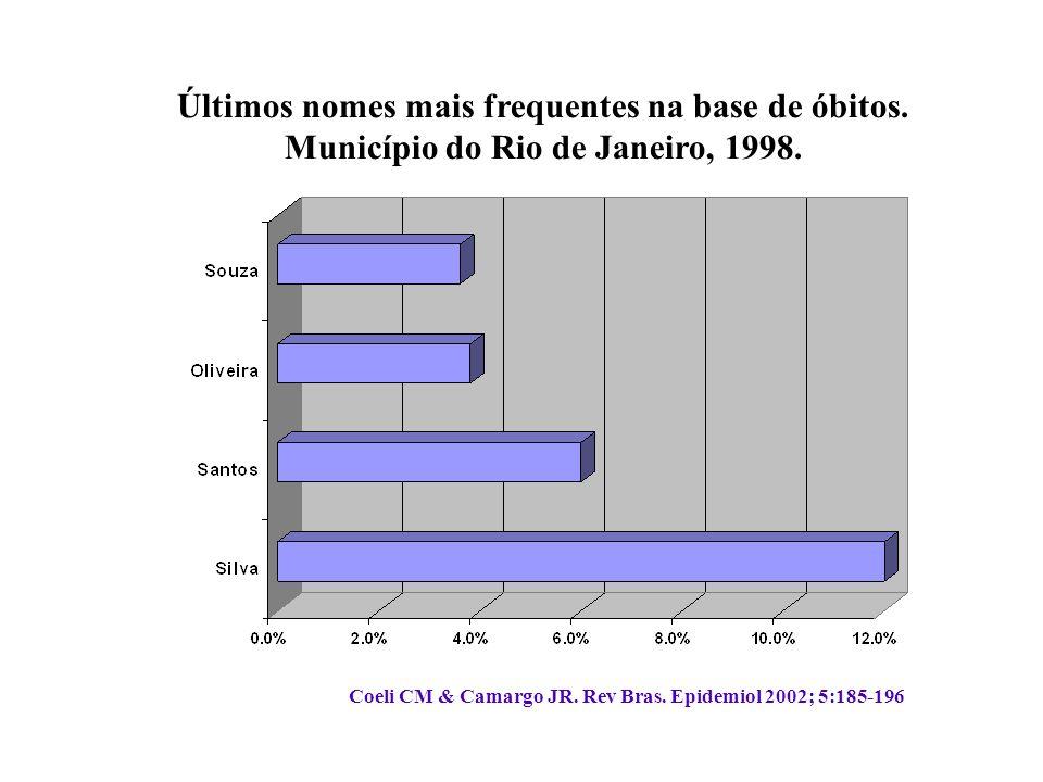 Últimos nomes mais frequentes na base de óbitos. Município do Rio de Janeiro, 1998.