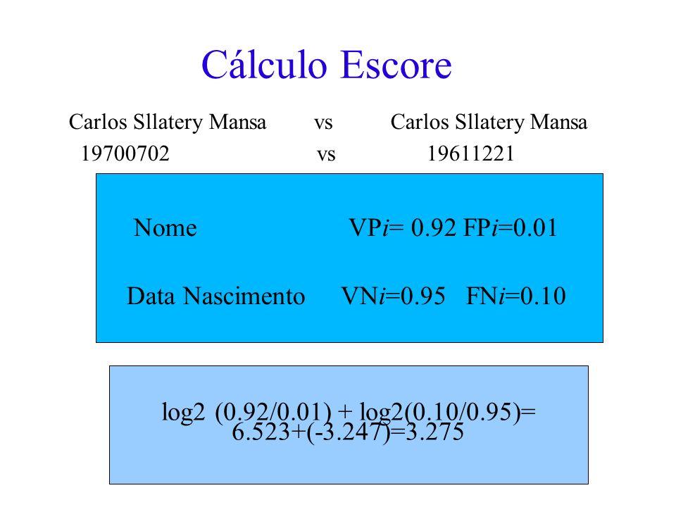 Cálculo Escore Carlos Sllatery Mansa vs Carlos Sllatery Mansa 19700702 vs 19611221 Nome VPi= 0.92 FPi=0.01 Data Nascimento VNi=0.95 FNi=0.10 log2 (0.92/0.01) + log2(0.10/0.95)= 6.523+(-3.247)=3.275