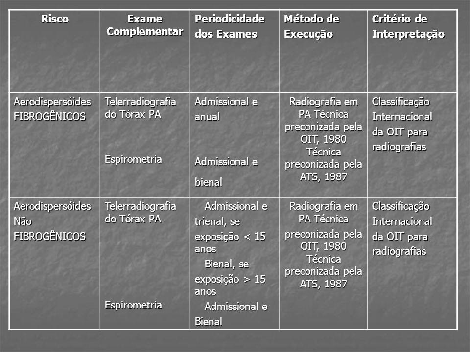 Risco Exame Complementar Periodicidade dos Exames Método de Execução Critério de Interpretação AerodispersóidesFIBROGÊNICOS Telerradiografia do Tórax