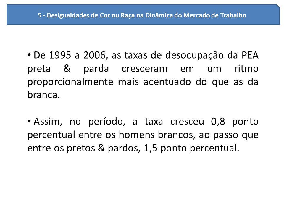 5 - Desigualdades de Cor ou Raça na Dinâmica do Mercado de Trabalho De 1995 a 2006, as taxas de desocupação da PEA preta & parda cresceram em um ritmo