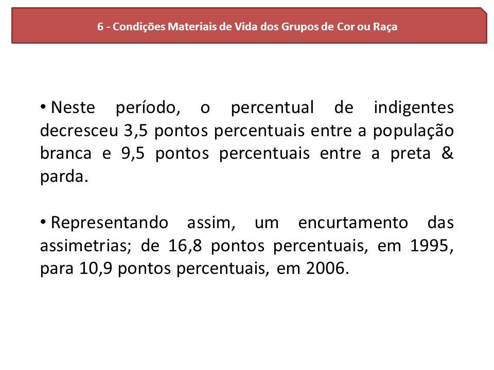 6 - Condições Materiais de Vida dos Grupos de Cor ou Raça Neste período, o percentual de indigentes decresceu 3,5 pontos percentuais entre a população