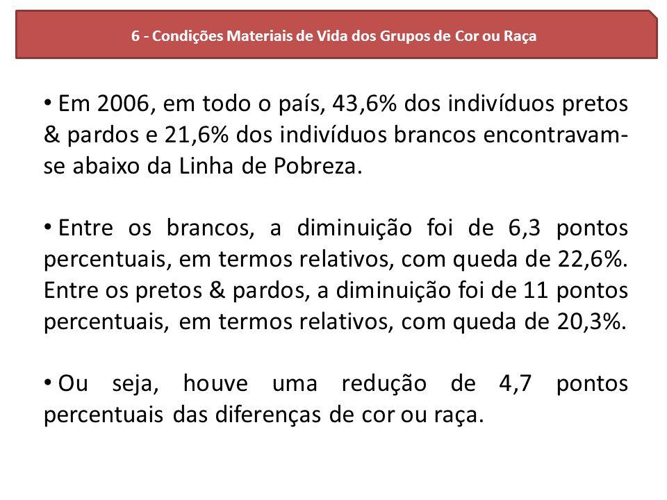 6 - Condições Materiais de Vida dos Grupos de Cor ou Raça Em 2006, em todo o país, 43,6% dos indivíduos pretos & pardos e 21,6% dos indivíduos brancos
