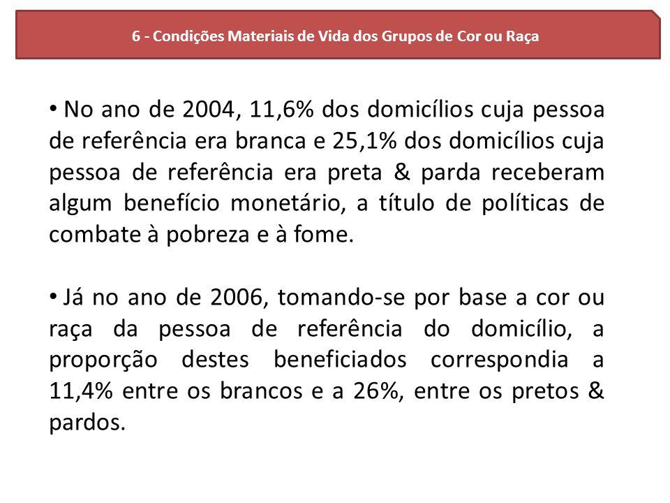 6 - Condições Materiais de Vida dos Grupos de Cor ou Raça No ano de 2004, 11,6% dos domicílios cuja pessoa de referência era branca e 25,1% dos domicí