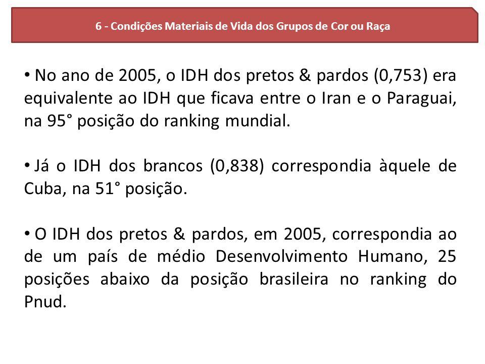 6 - Condições Materiais de Vida dos Grupos de Cor ou Raça No ano de 2005, o IDH dos pretos & pardos (0,753) era equivalente ao IDH que ficava entre o