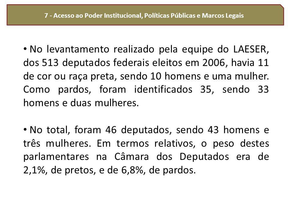 7 - Acesso ao Poder Institucional, Políticas Públicas e Marcos Legais No levantamento realizado pela equipe do LAESER, dos 513 deputados federais elei