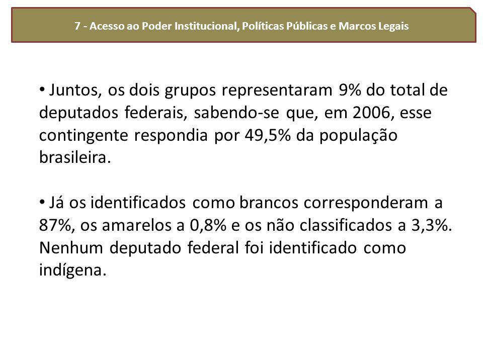 7 - Acesso ao Poder Institucional, Políticas Públicas e Marcos Legais Juntos, os dois grupos representaram 9% do total de deputados federais, sabendo-