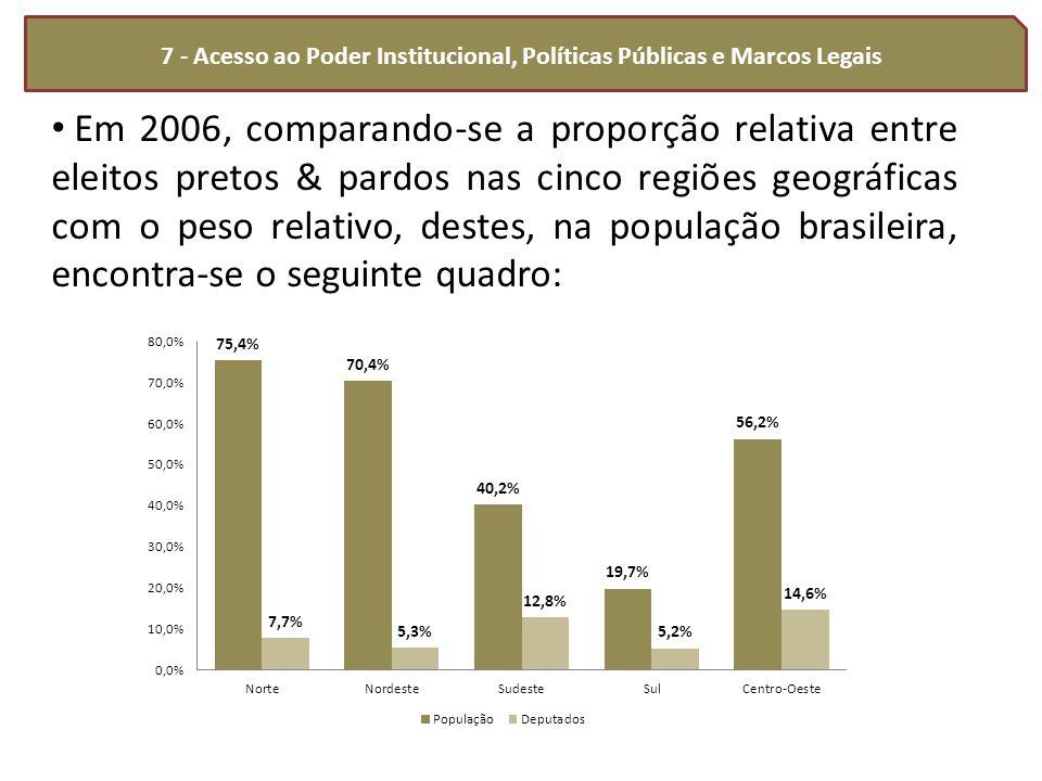 7 - Acesso ao Poder Institucional, Políticas Públicas e Marcos Legais Em 2006, comparando-se a proporção relativa entre eleitos pretos & pardos nas ci
