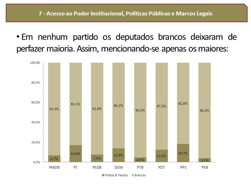 7 - Acesso ao Poder Institucional, Políticas Públicas e Marcos Legais Em nenhum partido os deputados brancos deixaram de perfazer maioria. Assim, menc