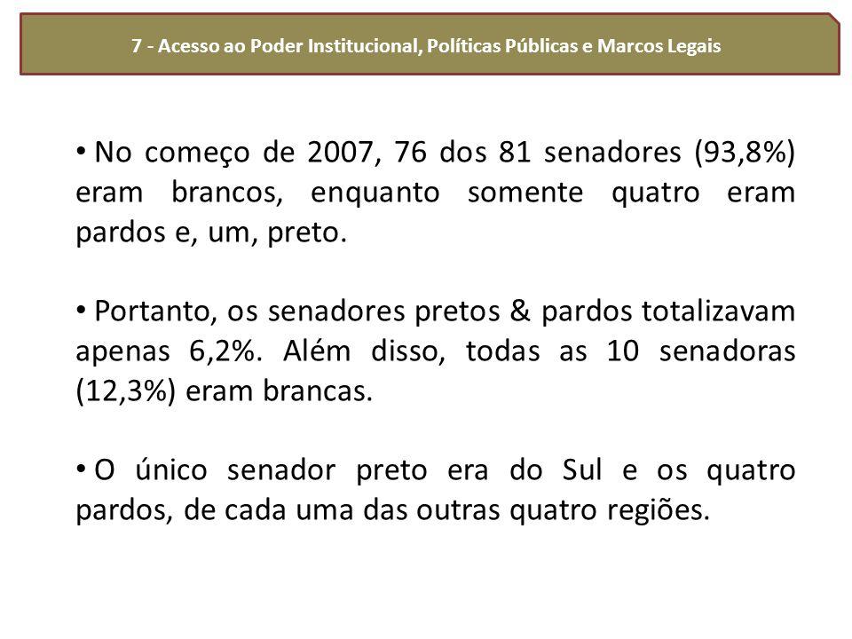 7 - Acesso ao Poder Institucional, Políticas Públicas e Marcos Legais No começo de 2007, 76 dos 81 senadores (93,8%) eram brancos, enquanto somente qu