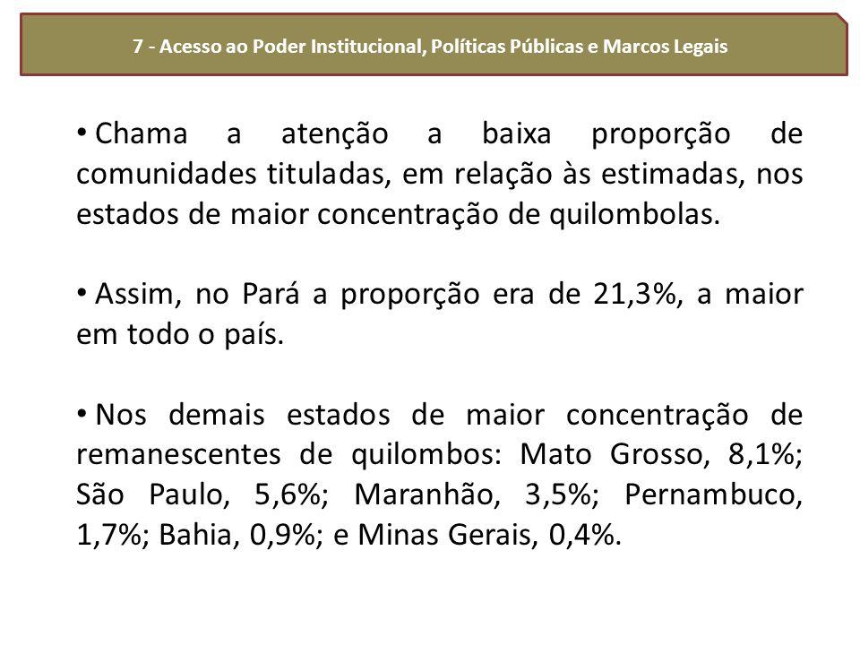 7 - Acesso ao Poder Institucional, Políticas Públicas e Marcos Legais Chama a atenção a baixa proporção de comunidades tituladas, em relação às estima