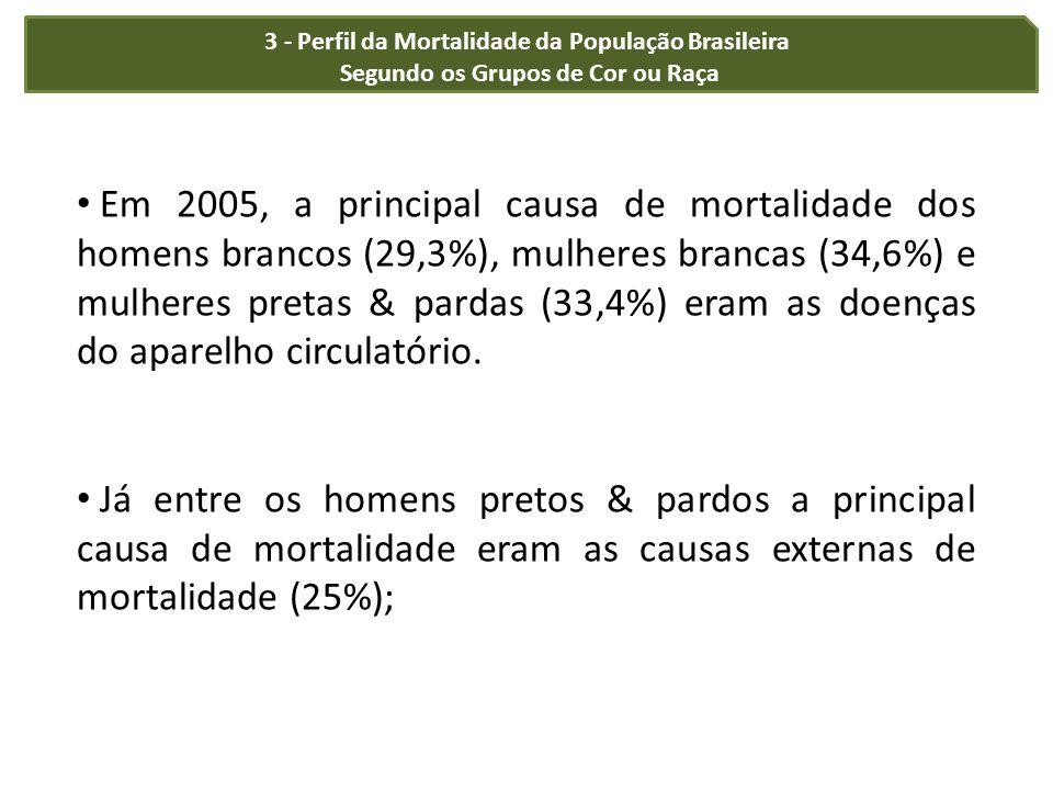 3 - Perfil da Mortalidade da População Brasileira Segundo os Grupos de Cor ou Raça Em 2005, a principal causa de mortalidade dos homens brancos (29,3%