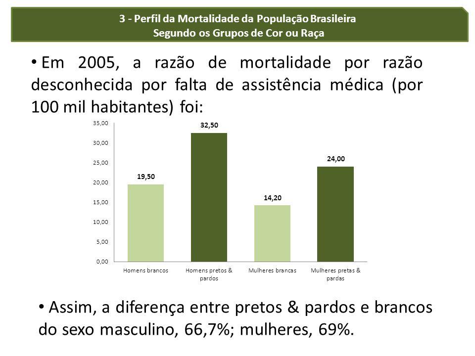 3 - Perfil da Mortalidade da População Brasileira Segundo os Grupos de Cor ou Raça Em 2005, a razão de mortalidade por razão desconhecida por falta de