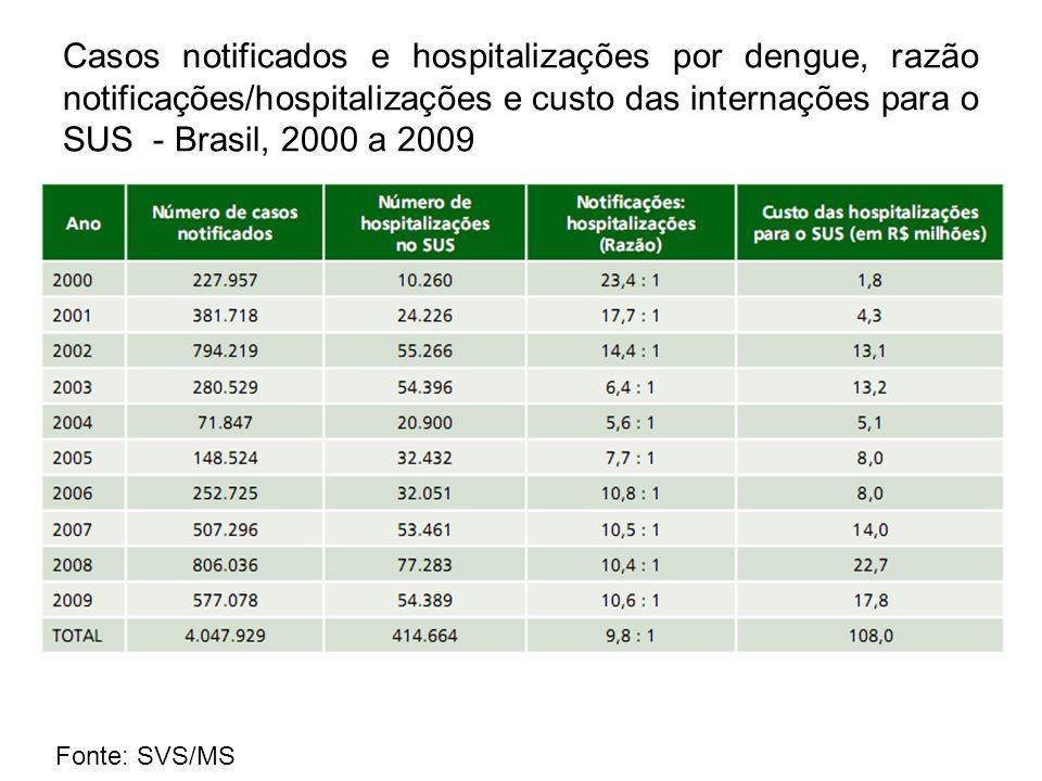 Casos notificados e hospitalizações por dengue, razão notificações/hospitalizações e custo das internações para o SUS - Brasil, 2000 a 2009 Fonte: SVS