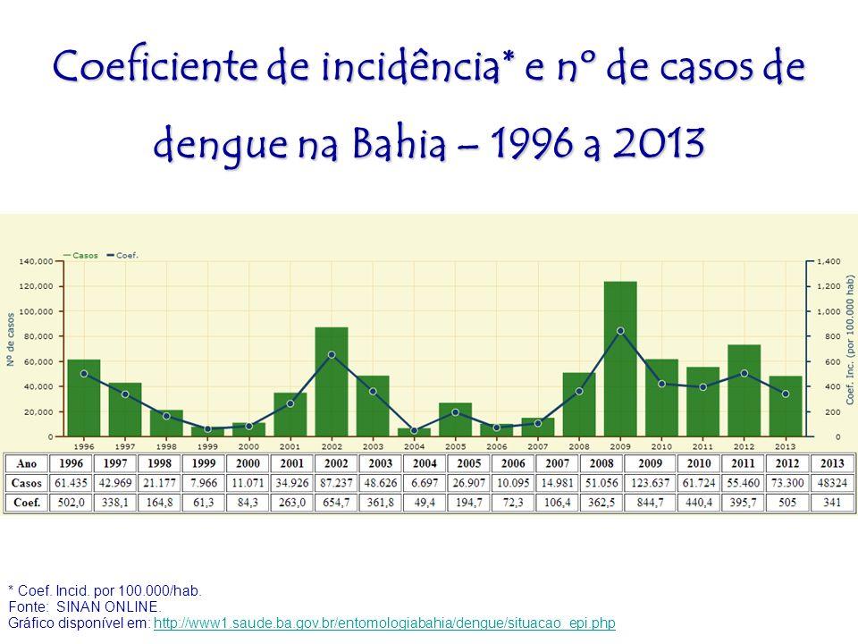 * Coef. Incid. por 100.000/hab. Fonte: SINAN ONLINE. Gráfico disponível em: http://www1.saude.ba.gov.br/entomologiabahia/dengue/situacao_epi.phphttp:/