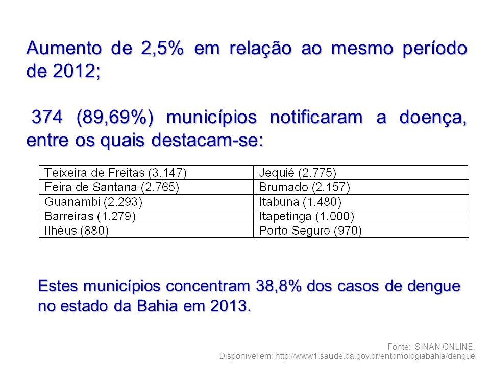 Aumento de 2,5% em relação ao mesmo período de 2012; 374 (89,69%) municípios notificaram a doença, entre os quais destacam-se: 374 (89,69%) municípios