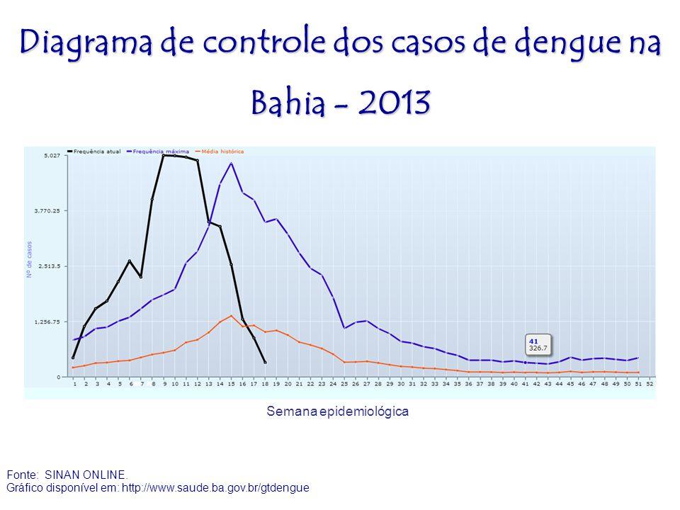 Diagrama de controle dos casos de dengue na Bahia - 2013 Semana epidemiológica Fonte: SINAN ONLINE. Gráfico disponível em: http://www.saude.ba.gov.br/