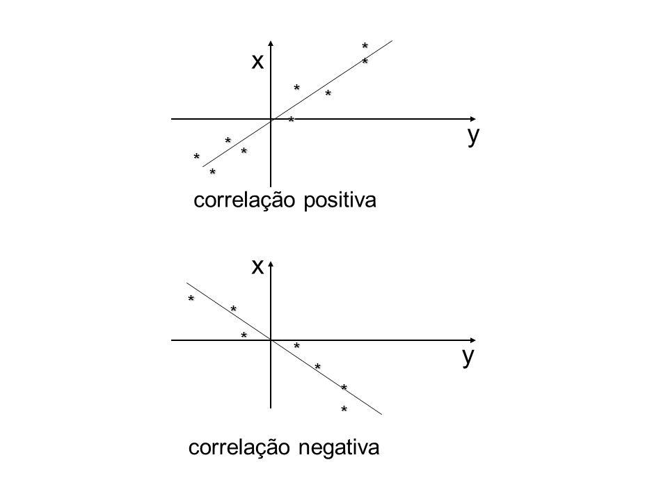 x * * * * * * * ** correlação positiva y * * * * * * * x y correlação negativa