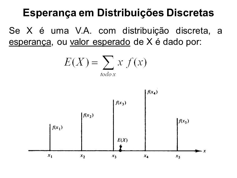 Esperança em Distribuições Discretas Se X é uma V.A. com distribuição discreta, a esperança, ou valor esperado de X é dado por: