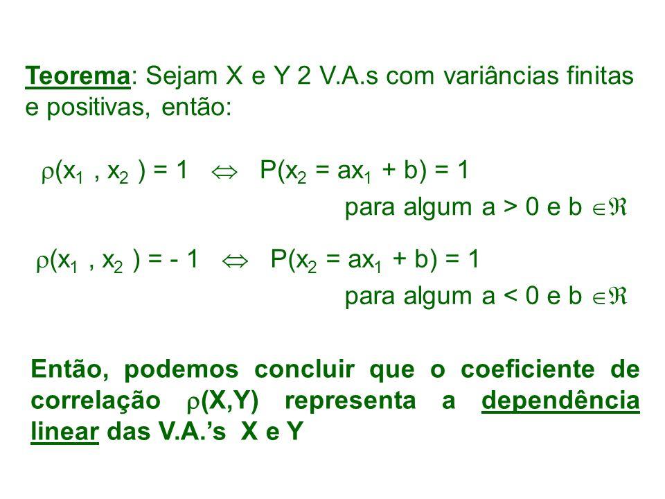 Teorema: Sejam X e Y 2 V.A.s com variâncias finitas e positivas, então: (x 1, x 2 ) = 1 P(x 2 = ax 1 + b) = 1 para algum a > 0 e b para algum a < 0 e