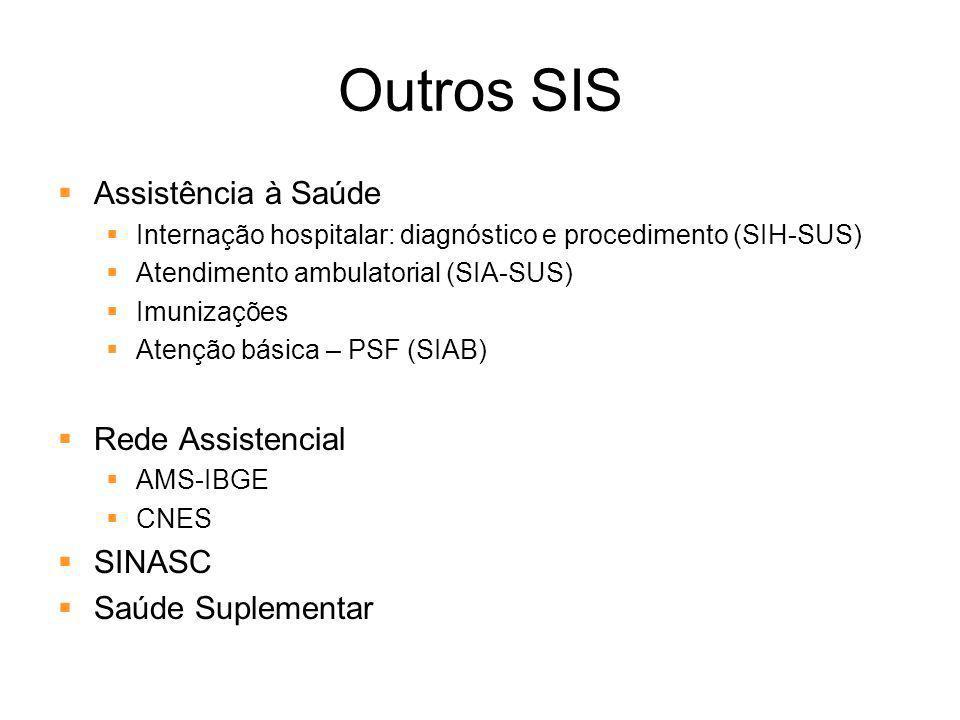 Outros SIS Assistência à Saúde Internação hospitalar: diagnóstico e procedimento (SIH-SUS) Atendimento ambulatorial (SIA-SUS) Imunizações Atenção bási