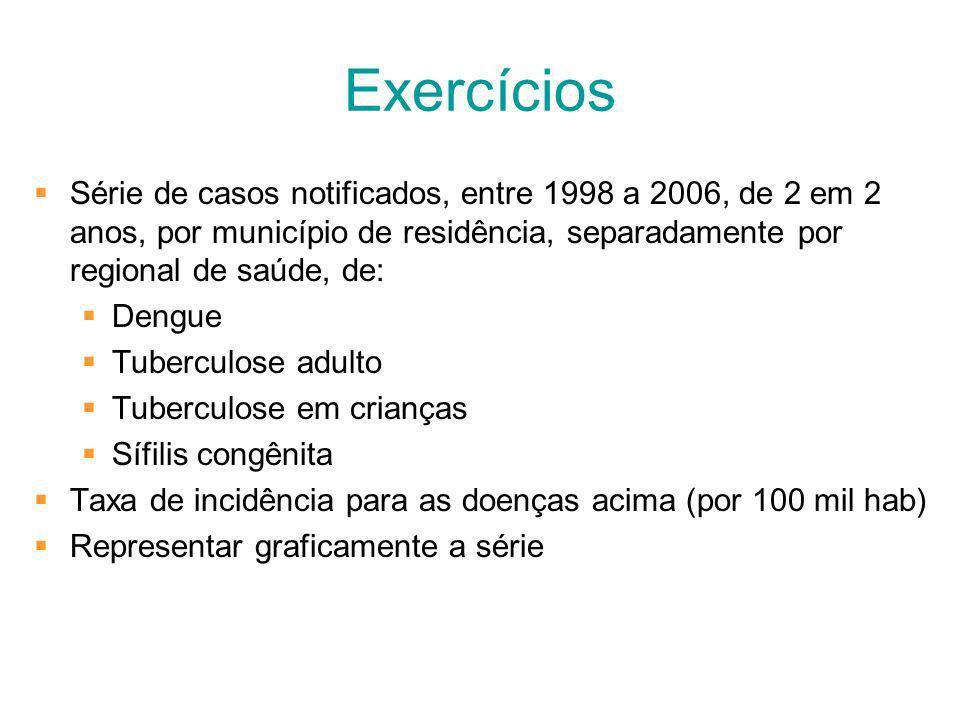 Exercícios Série de casos notificados, entre 1998 a 2006, de 2 em 2 anos, por município de residência, separadamente por regional de saúde, de: Dengue