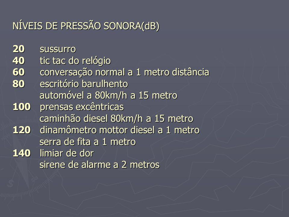 NÍVEIS DE PRESSÃO SONORA(dB) 20 sussurro 40 tic tac do relógio 60 conversação normal a 1 metro distância 80 escritório barulhento automóvel a 80km/h a