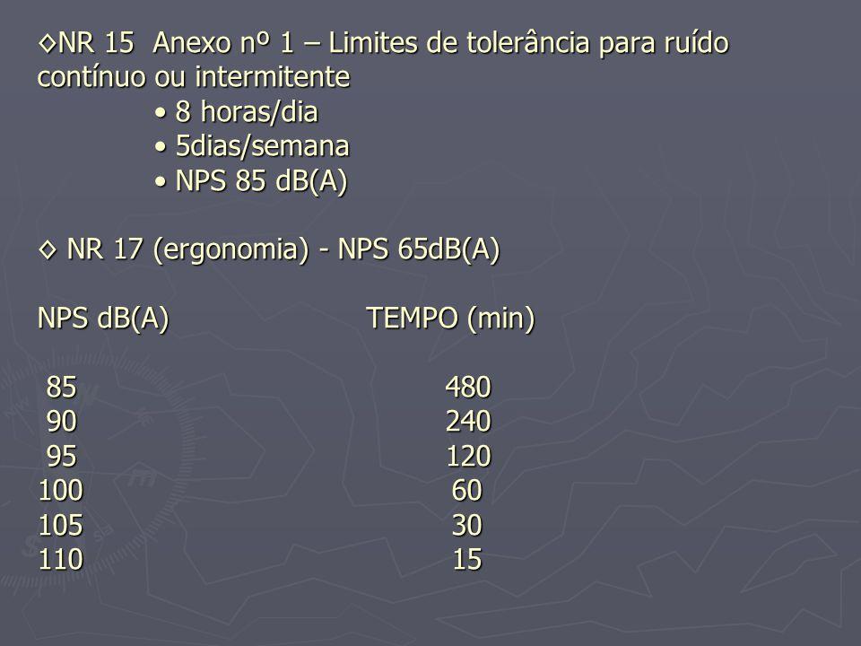 NR 15 Anexo nº 1 – Limites de tolerância para ruído contínuo ou intermitente 8 horas/dia 5dias/semana NPS 85 dB(A) NR 17 (ergonomia) - NPS 65dB(A) NPS