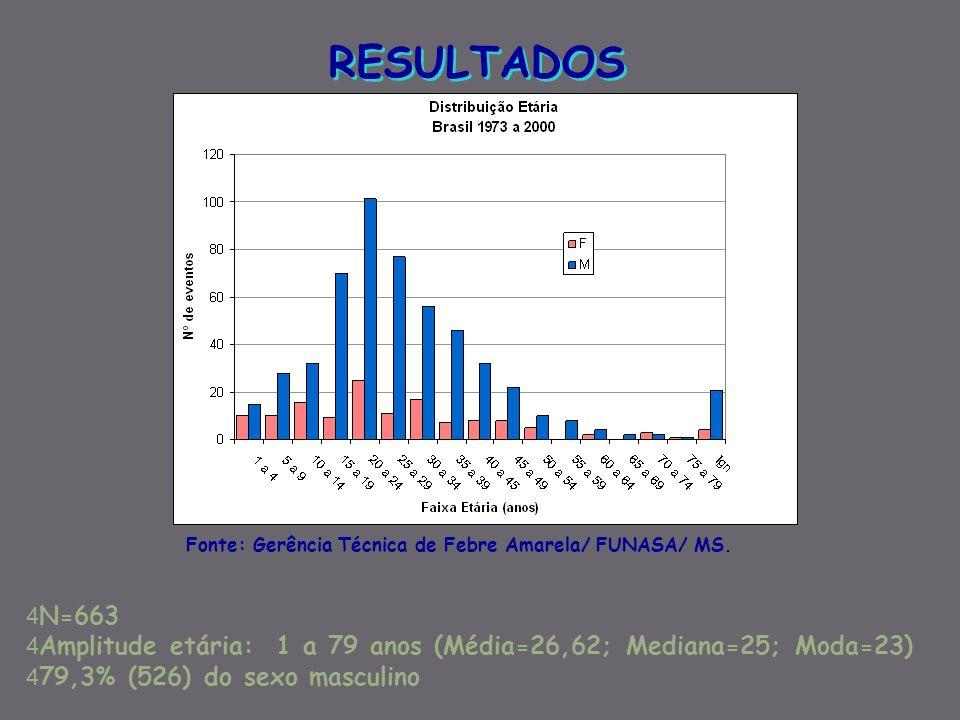 RESULTADOS 4 N=663 4 Amplitude etária: 1 a 79 anos (Média=26,62; Mediana=25; Moda=23) 4 79,3% (526) do sexo masculino Fonte: Gerência Técnica de Febre