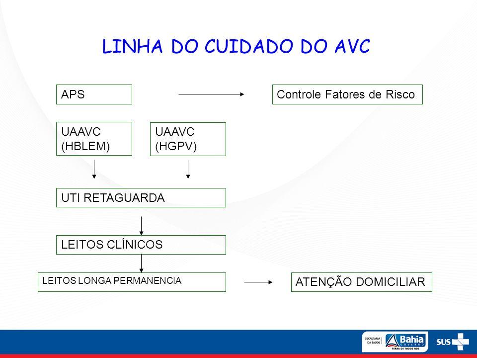 LINHA DO CUIDADO DO AVC APSControle Fatores de Risco UAAVC (HBLEM) UTI RETAGUARDA UAAVC (HGPV) LEITOS CLÍNICOS LEITOS LONGA PERMANENCIA ATENÇÃO DOMICI