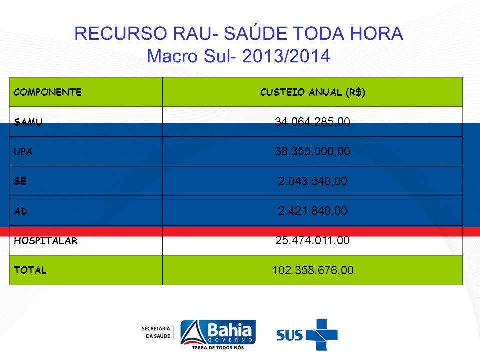 RECURSO RAU- SAÚDE TODA HORA Macro Sul- 2013/2014 COMPONENTECUSTEIO ANUAL (R$) SAMU 34.064.285,00 UPA 38.355.000,00 SE 2.043.540,00 AD 2.421.840,00 HO