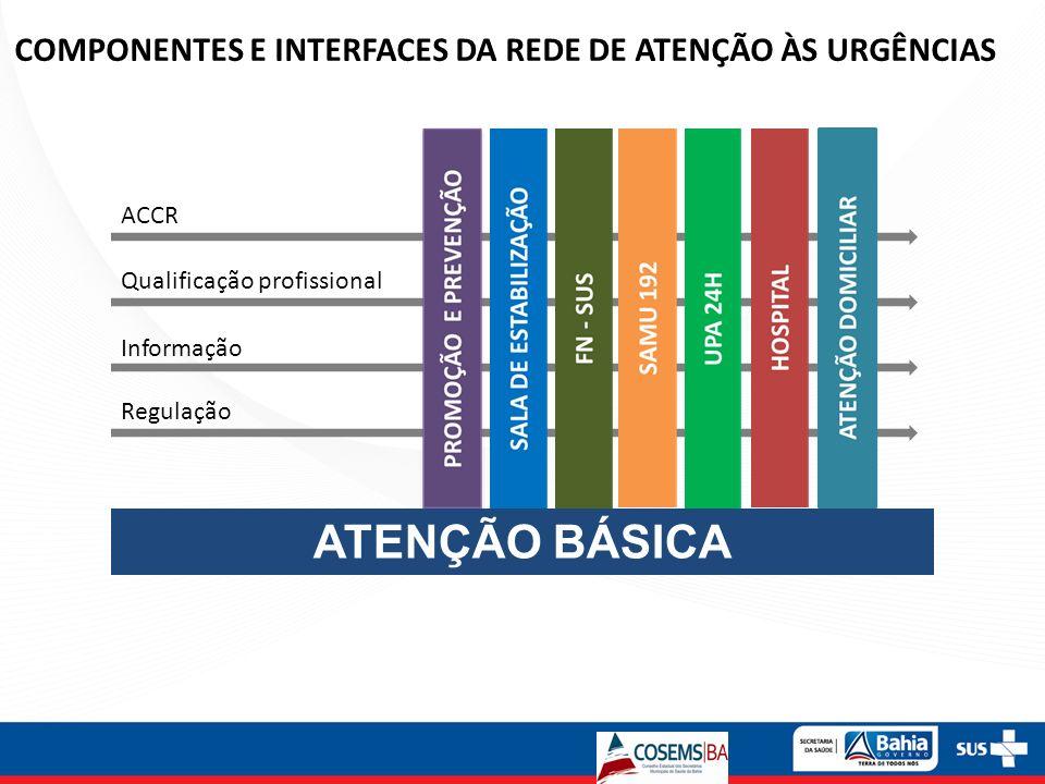 ACCR Informação Qualificação profissional Regulação COMPONENTES E INTERFACES DA REDE DE ATENÇÃO ÀS URGÊNCIAS ATENÇÃO BÁSICA