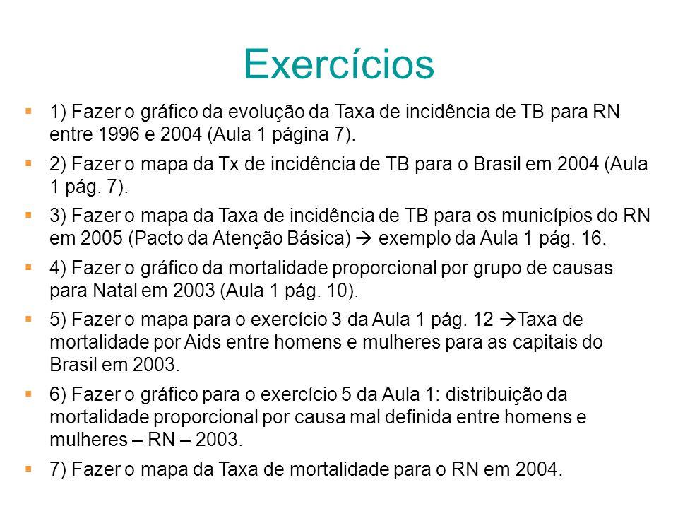 Exercícios 1) Fazer o gráfico da evolução da Taxa de incidência de TB para RN entre 1996 e 2004 (Aula 1 página 7). 2) Fazer o mapa da Tx de incidência