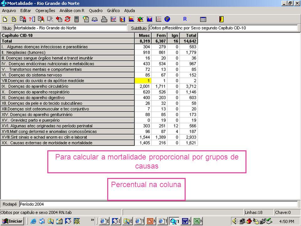 Para calcular a mortalidade proporcional por grupos de causas Percentual na coluna