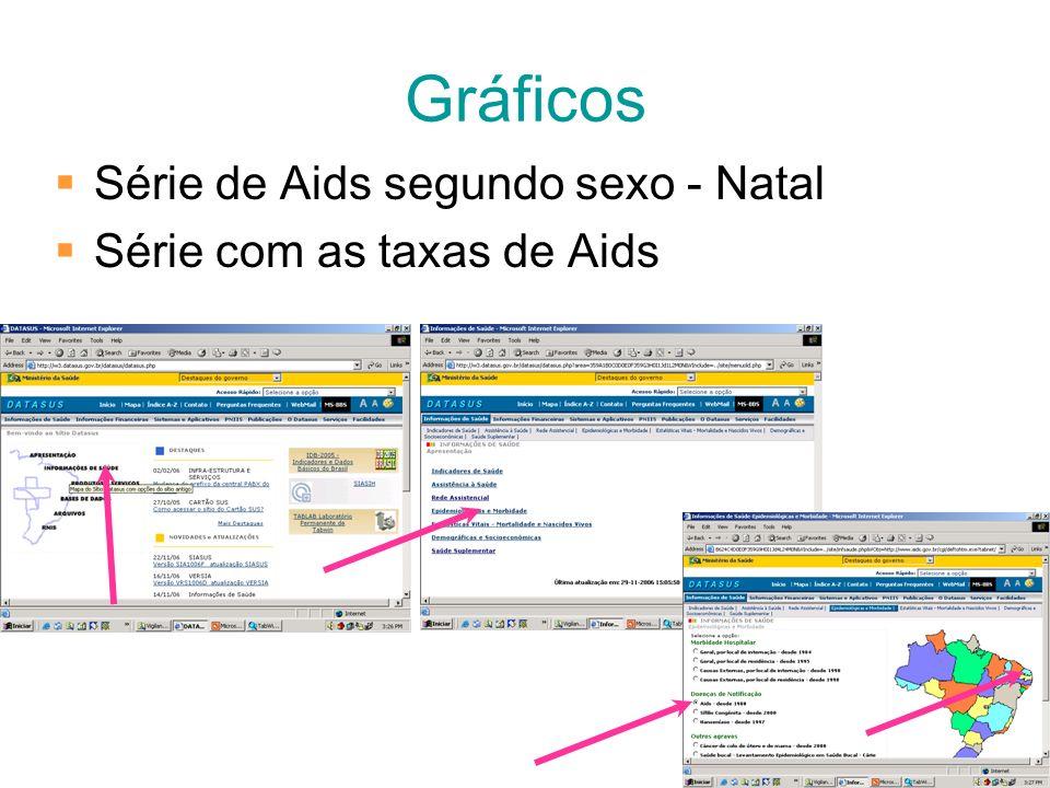 Gráficos Série de Aids segundo sexo - Natal Série com as taxas de Aids