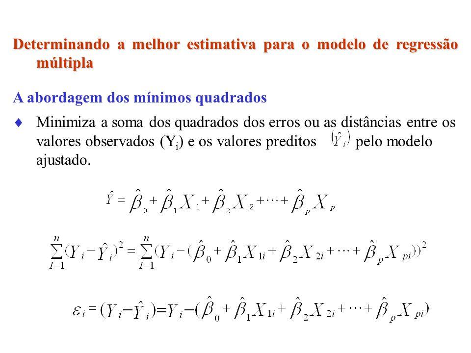 Determinando a melhor estimativa para o modelo de regressão múltipla A abordagem dos mínimos quadrados Minimiza a soma dos quadrados dos erros ou as d