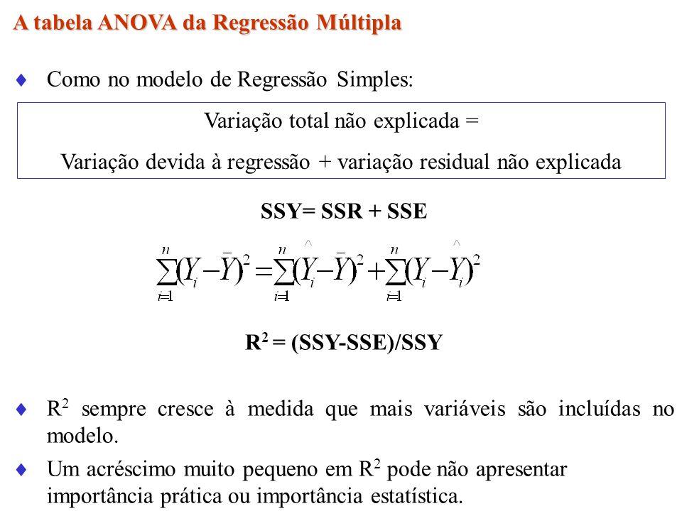 A tabela ANOVA da Regressão Múltipla Como no modelo de Regressão Simples: SSY= SSR + SSE R 2 = (SSY-SSE)/SSY R 2 sempre cresce à medida que mais variá