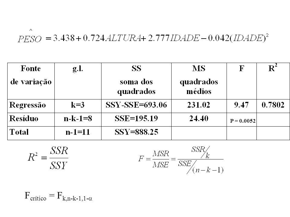 F crítico = F k,n-k-1,1- P = 0.0052