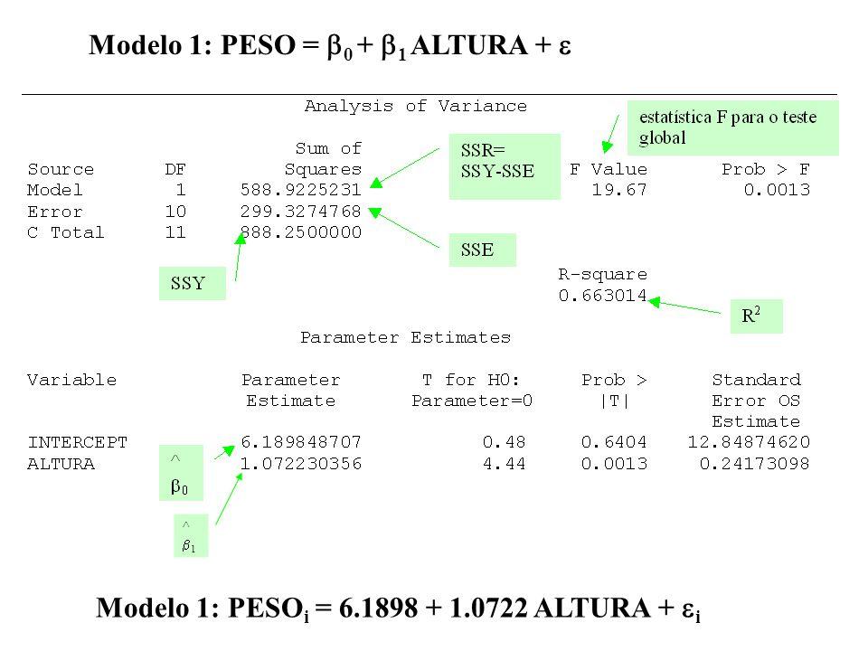 Modelo 1: PESO = 0 + 1 ALTURA + ^ 1 Modelo 1: PESO i = 6.1898 + 1.0722 ALTURA + i